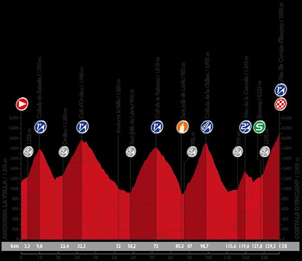 Профиль 11 этапа Вуэльты Испании 2015