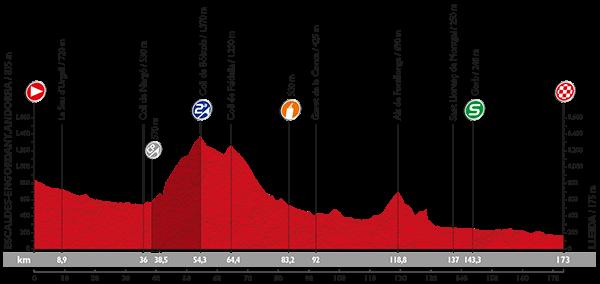 Профиль 12 этапа Вуэльты Испании 2015