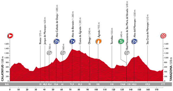 Профиль 13 этапа Вуэльты Испании 2015
