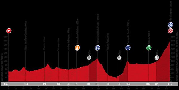 Профиль 14 этапа Вуэльты Испании 2015