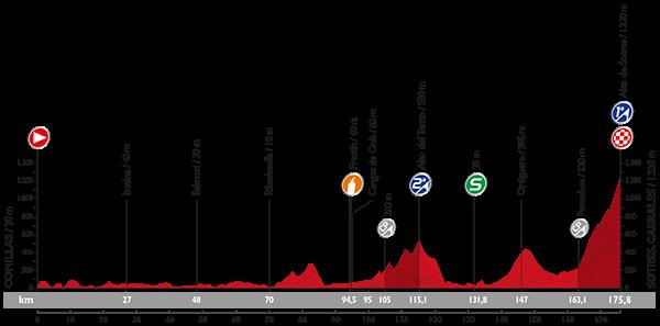 Профиль 15 этапа Вуэльты Испании 2015