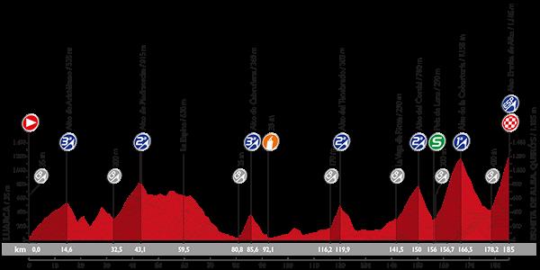 Профиль 16 этапа Вуэльты Испании 2015