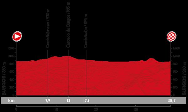 Профиль 17 этапа Вуэльты Испании 2015