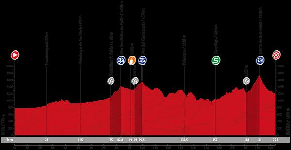 Профиль 18 этапа Вуэльты Испании 2015