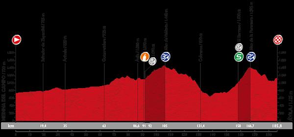 Профиль 19 этапа Вуэльты Испании 2015