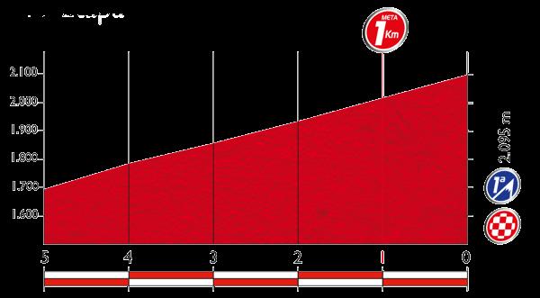 Профиль последних километров 11 этапа Вуэльты Испании 2015
