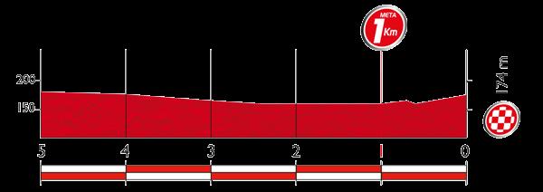 Профиль последних 5 километров 12 этапа Вуэльты Испании 2015