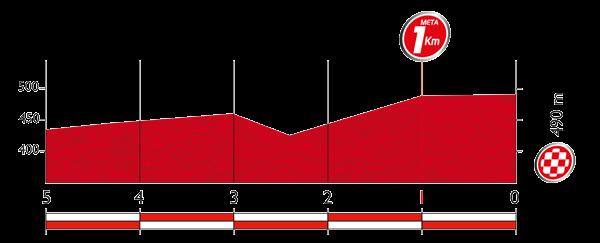 Профиль последних 5 километров 13 этапа Вуэльты Испании 2015