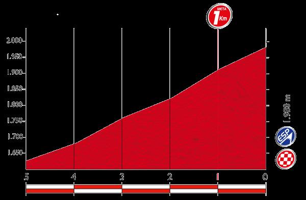 Профиль последних 5 километров 14 этапа Вуэльты Испании 2015