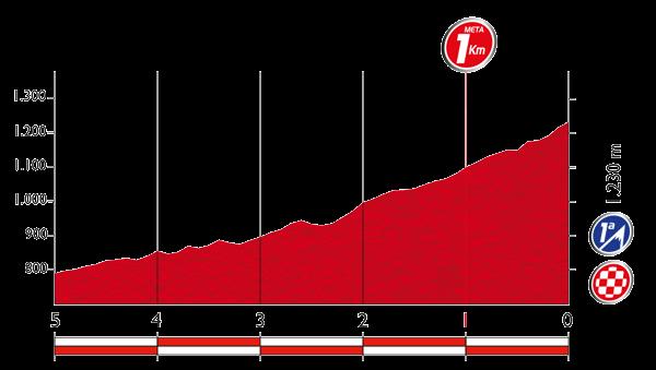 Профиль последних 5 километров 15 этапа Вуэльты Испании 2015