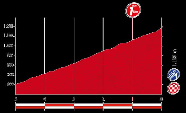 Профиль последних 5 километров 16 этапа Вуэльты Испании 2015