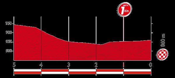 Профиль последних 5 километров 17 этапа Вуэльты Испании 2015