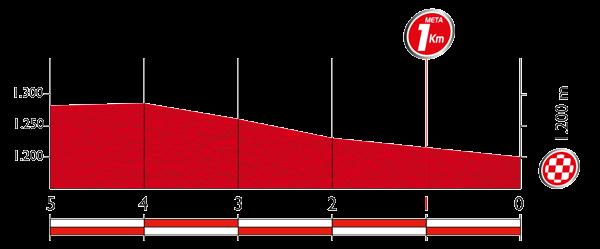 Профиль последних 5 километров 18 этапа Вуэльты Испании 2015
