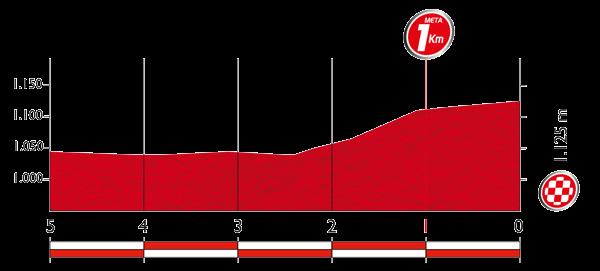 Профиль последних 5 километров 19 этапа Вуэльты Испании 2015