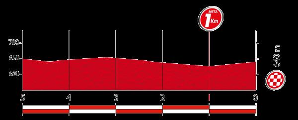 Профиль последних 5 километров 21 этапа Вуэльты Испании 2015