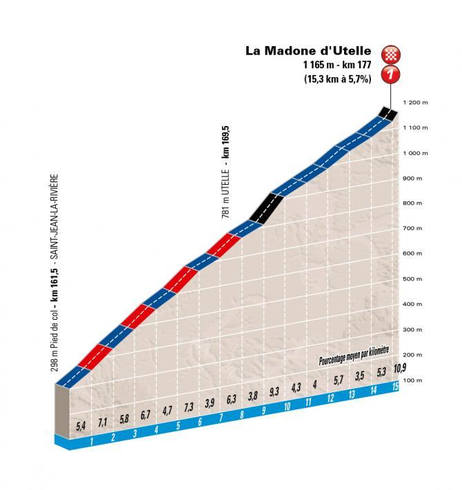 Профиль подъема 6 этапа Париж-Ницца 2016