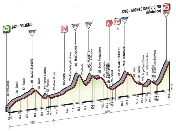 Профиль 5 этапа Тиррено-Адриатико 2016