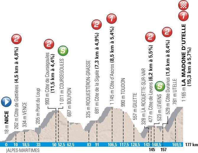 Профиль 6 этапа Париж-Ницца 2016
