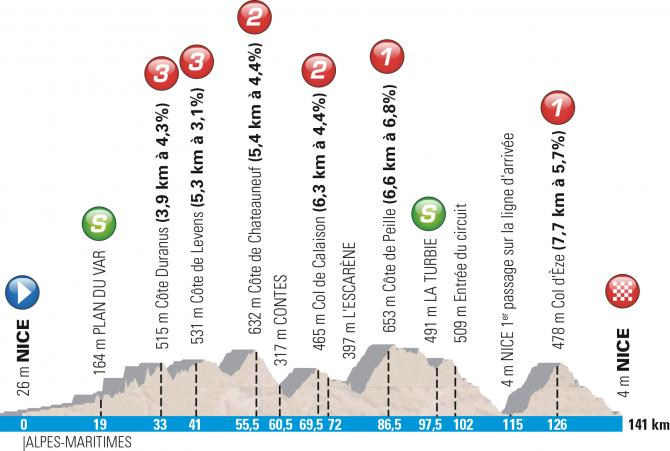 Профиль 7 этапа Париж-Ницца 2016