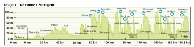 Три дня де Панне 2016 профиль 1-го этапа (нажмите для увеличения на картинку)