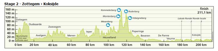 Три дня де Панне 2016 профиль 2-го этапа