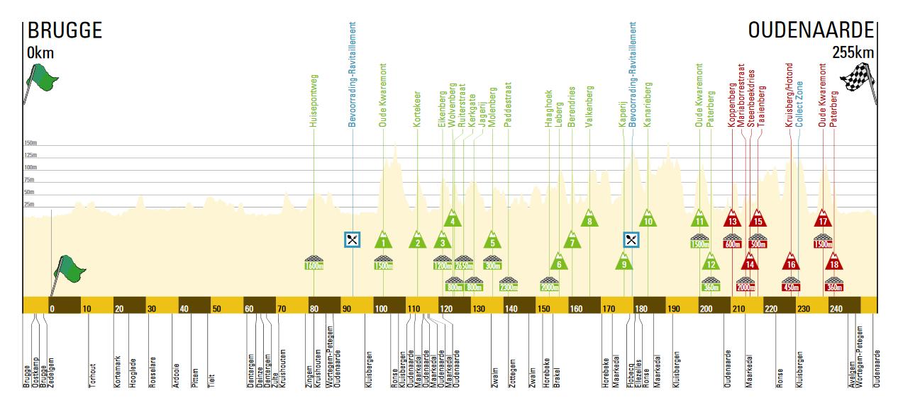 Тур Фландрии 2016 профиль