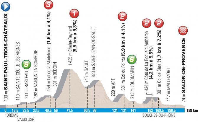 Профиль 5 этапа Париж-Ницца 2016