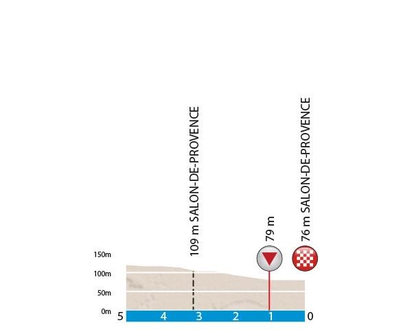 Профиль подъема 5 этапа Париж-Ницца 2016