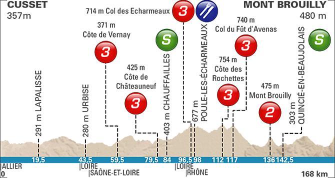 Профиль 3 этапа Париж-Ницца 2016