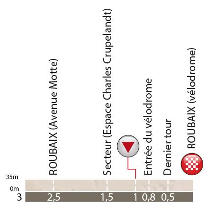 Профиль финального километра