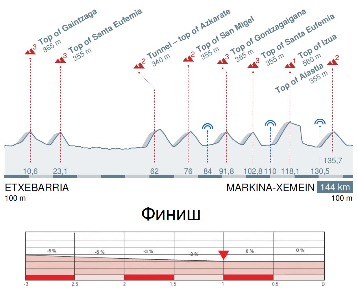 Тур Страны Басков 2016 профиль 1 этапа
