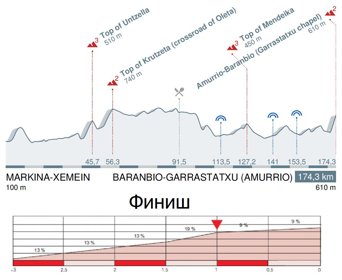 Тур Страны Басков 2016 профиль 2 этапа
