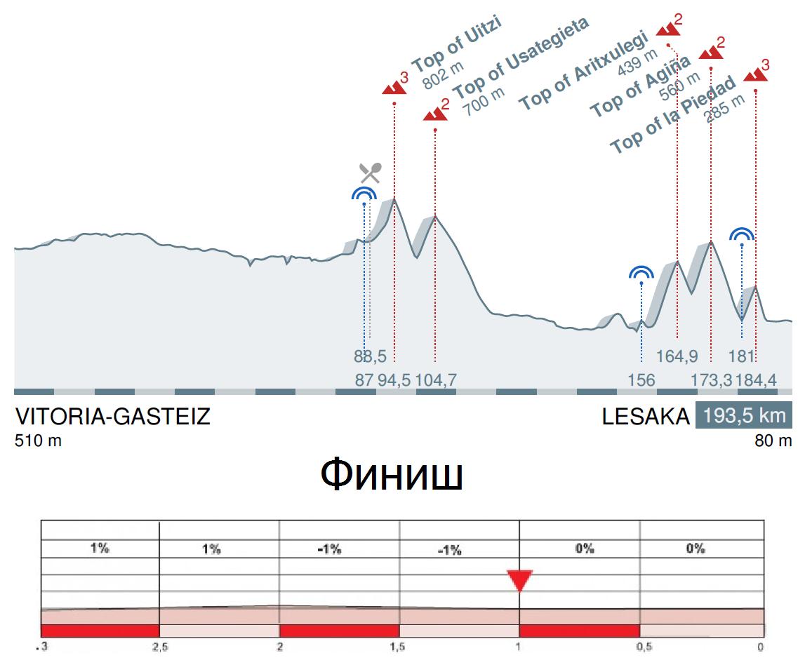 Тур Страны Басков 2016 профиль 3 этапа