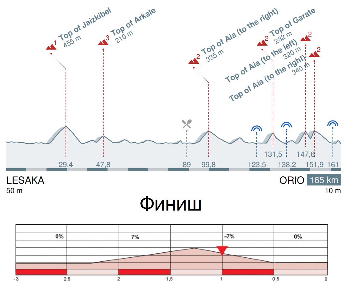 Тур Страны Басков 2016 профиль 4 этапа