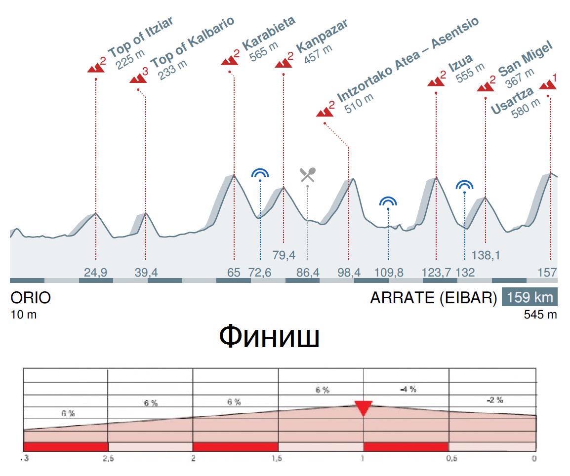 Тур Страны Басков 2016 профиль 5 этапа