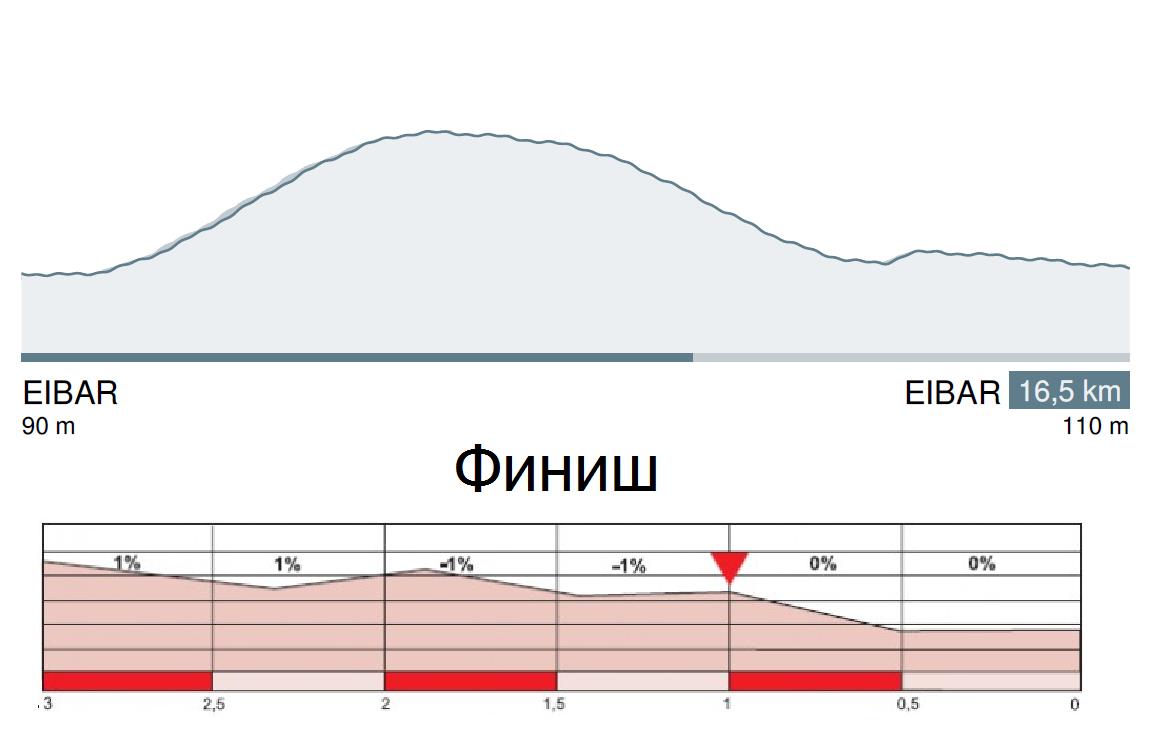 Тур Страны Басков 2016 профиль 6 этапа