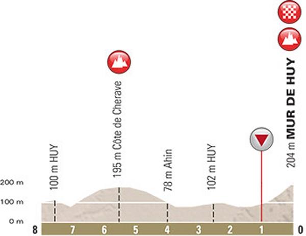 Финальный километр Флеш Валонь 2016