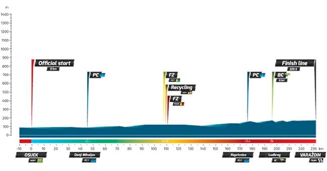 Профиль 1 этапа Тура Хорватии 2016