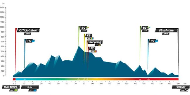 Профиль 3 этапа Тура Хорватии 2016