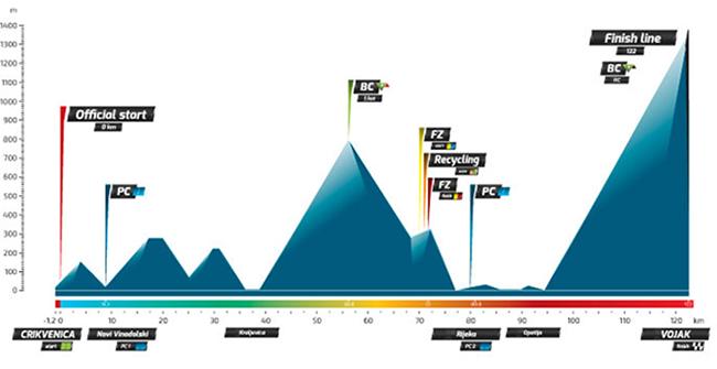 Профиль 4 этапа Тура Хорватии 2016