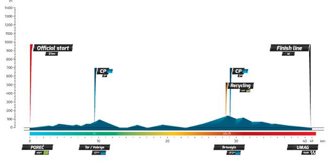 Профиль 5 этапа Тура Хорватии 2016
