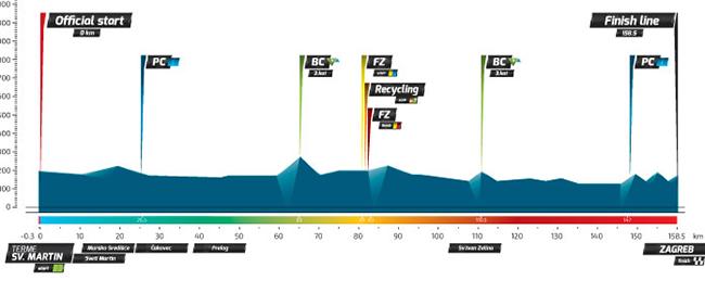 Профиль 6 этапа Тура Хорватии 2016