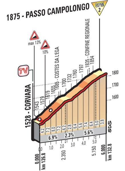 Подъем Passo Campolongo
