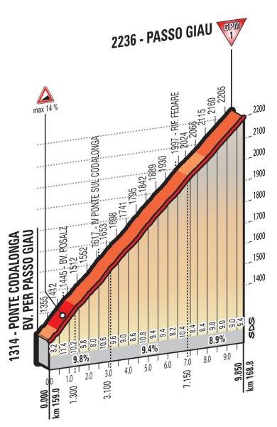 Подъем Passo Giau
