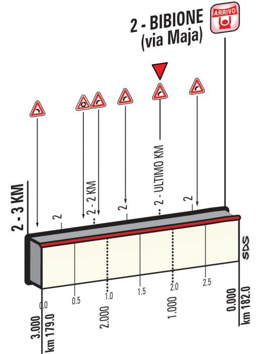 Профиль финальных километров двенадцатого этапа