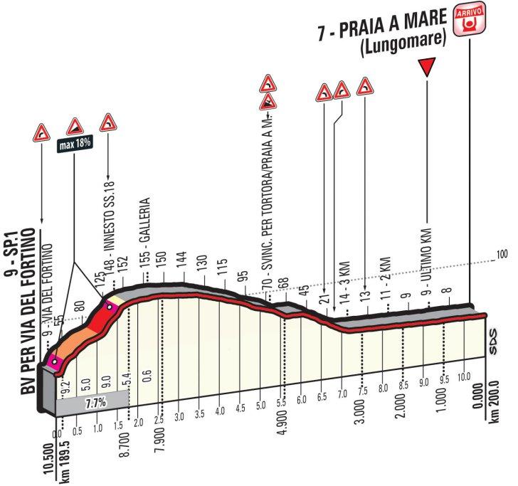 Профиль финальных километров четвертого этапа