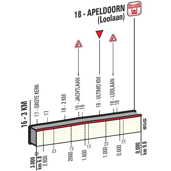 Профиль финального километра этапа