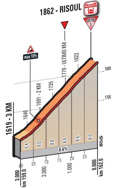 Профиль финальных километров девятнадцатого этапа
