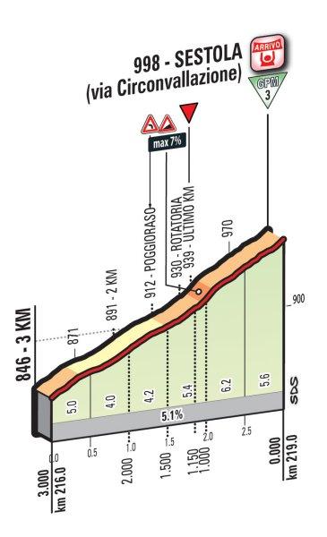 Профиль финальных километров десятого этапа