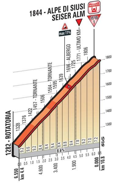 Профиль финальных километров пятнадцатого этапа
